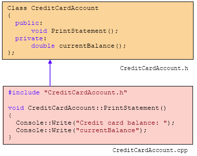 C++ .Net unmanaged class programming - the class header and source files relationship