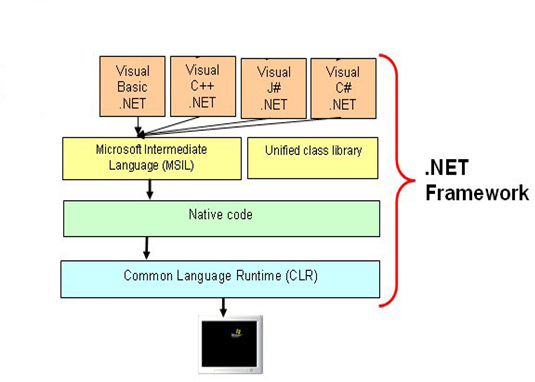 .Net framework components in layered architecture seen vertically