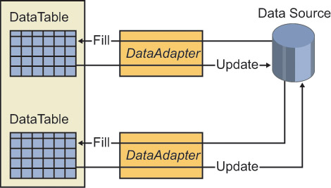 Image result for dataadapter